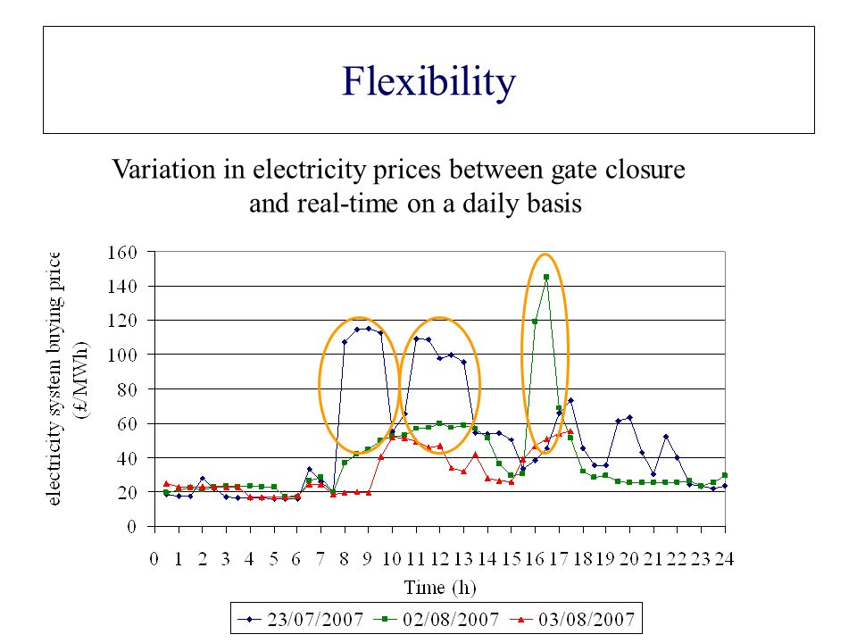 Flexibility Variation in electricity prices between gate closure and real-time on a daily basis