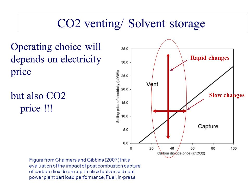 CO2 venting/ Solvent storage Operating choice will depends on electricity price Figure from Chalmers and Gibbins (2007) Initial evaluation of the impact of post combustion capture of carbon dioxide on supercritical pulverised coal power plant part load performance, Fuel, in-press but also CO2 price !!.