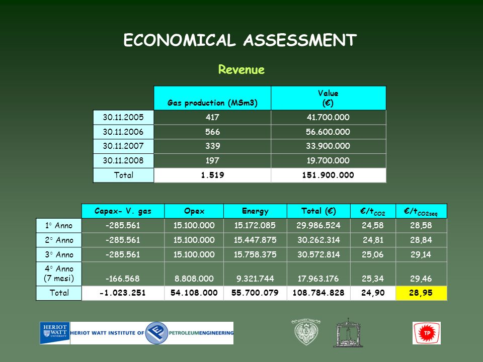 ECONOMICAL ASSESSMENT Revenue Gas production (MSm3) Value () 30.11.200541741.700.000 30.11.200656656.600.000 30.11.200733933.900.000 30.11.200819719.700.000 Total1.519151.900.000 Capex- V.