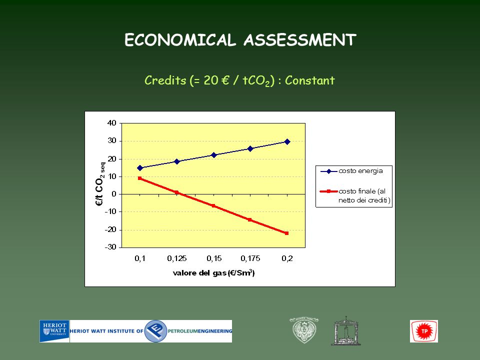 ECONOMICAL ASSESSMENT /t CO 2 seq Credits (= 20 / tCO 2 ) : Constant