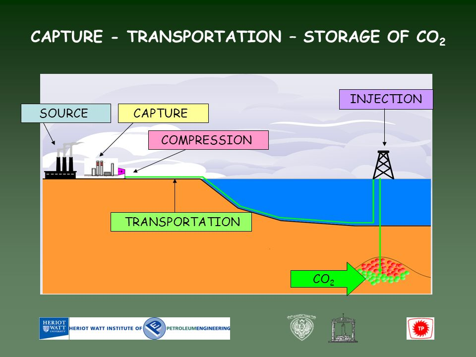 CO 2 INJECTION COMPRESSION TRANSPORTATION SOURCECAPTURE CAPTURE - TRANSPORTATION – STORAGE OF CO 2