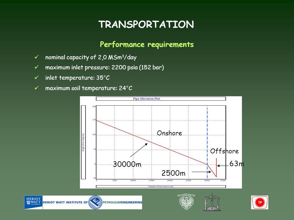 TRANSPORTATION Tubing curve for 6 Sensitivity analysis Tubing curve for 8 Tubing curve for 10