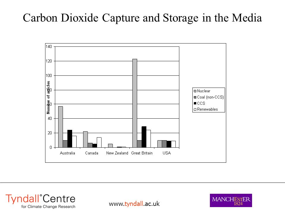 Carbon Dioxide Capture and Storage in the Media