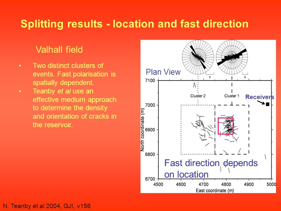 N. Teanby et al 2004, GJI, v156 Splitting results - location and fast direction Plan View Fast direction depends on location Receivers Valhall field T
