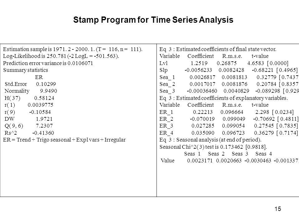15 Estimation sample is 1971. 2 - 2000. 1. (T = 116, n = 111). Log-Likelihood is 250.781 (-2 LogL = -501.563). Prediction error variance is 0.0106071