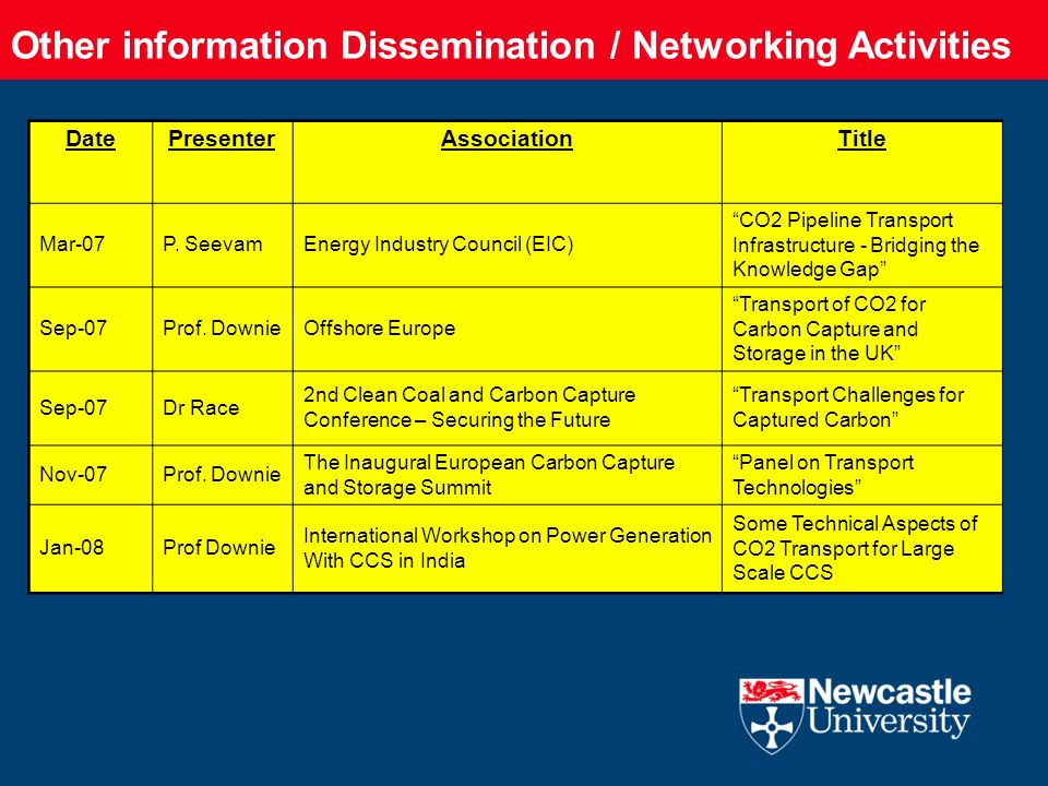 Other information Dissemination / Networking Activities DatePresenterAssociationTitle Mar-07P. SeevamEnergy Industry Council (EIC) CO2 Pipeline Transp