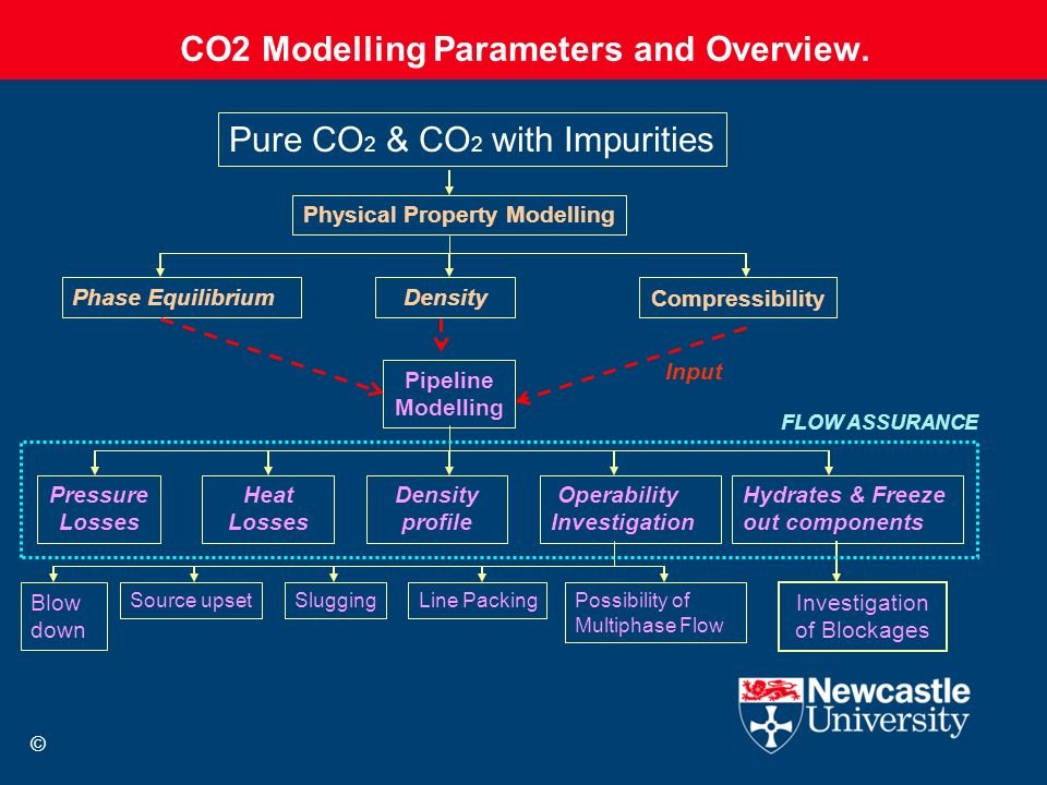 CO2 Modelling Parameters and Overview. Blow down Hydrates & Freeze out components Pure CO 2 & CO 2 with Impurities Physical Property Modelling Pipelin