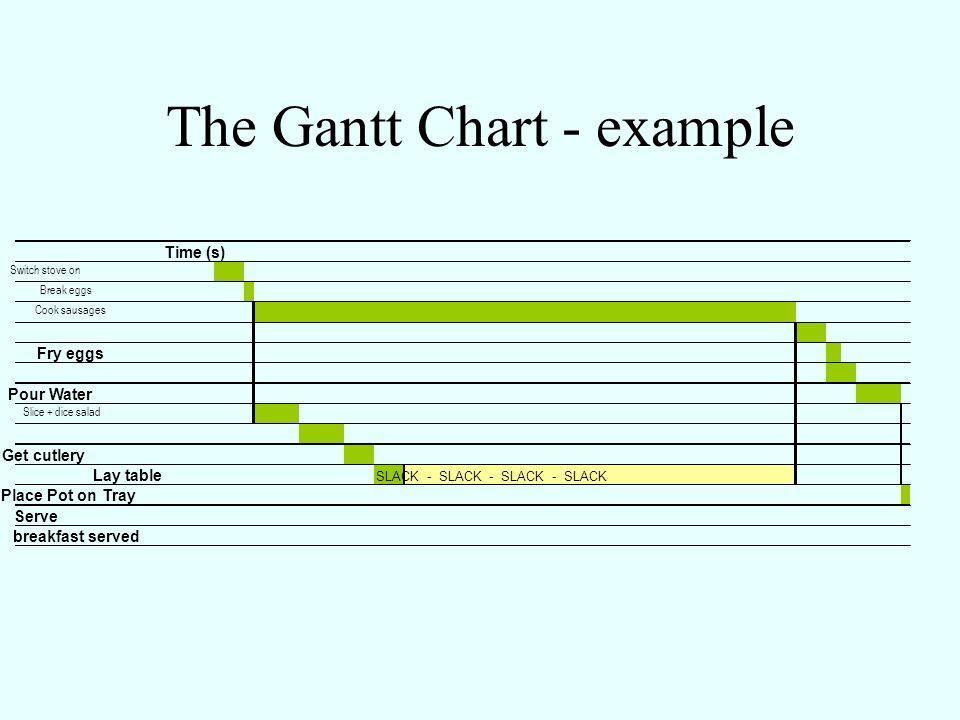 The Gantt Chart - example