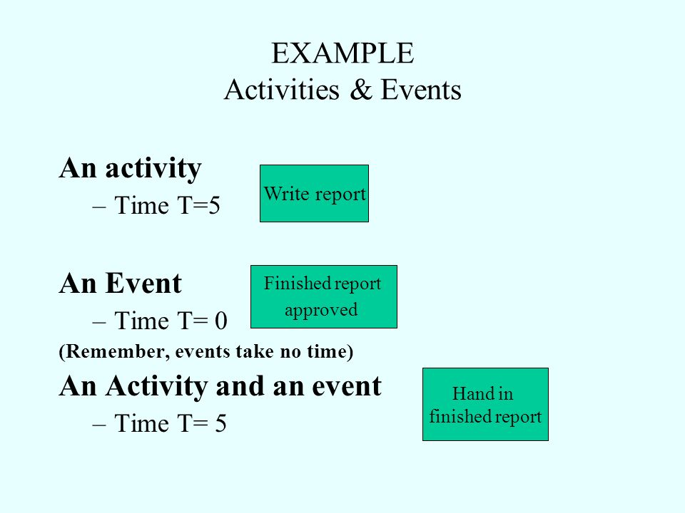 EXAMPLE Activities & Events An activity –Time T=5 An Event –Time T= 0 (Remember, events take no time) An Activity and an event –Time T= 5 Write report