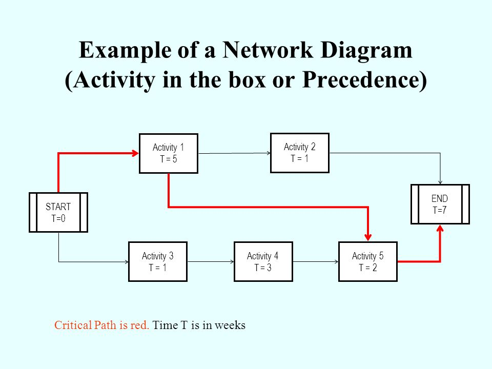 Example of a Network Diagram (Activity in the box or Precedence) START T=0 Activity 1 T = 5 Activity 2 T = 1 Activity 5 T = 2 END T=7 Activity 3 T = 1