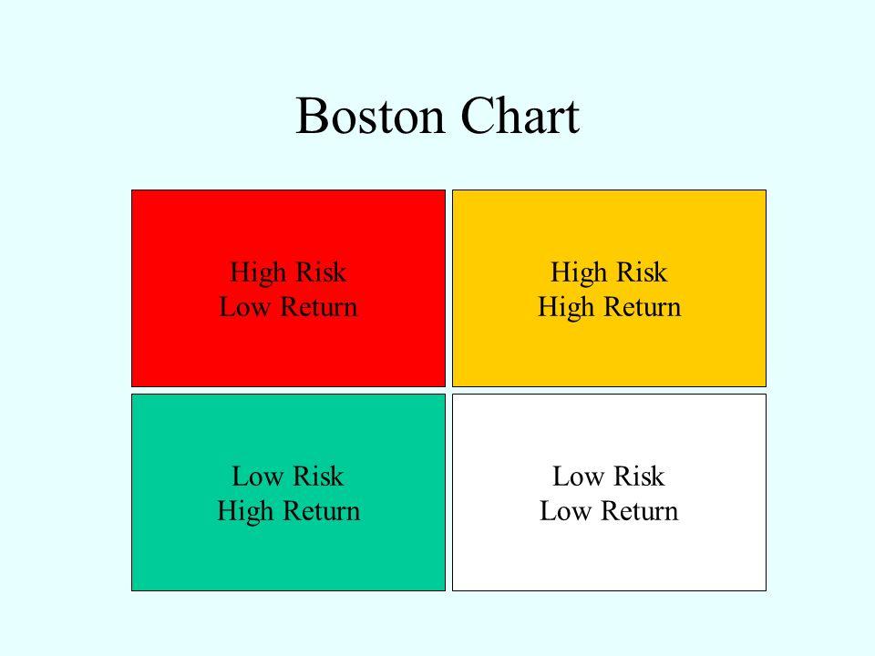 Boston Chart High Risk Low Return High Risk High Return Low Risk High Return Low Risk Low Return