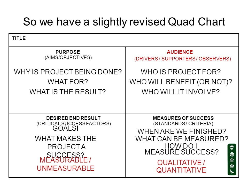 So we have a slightly revised Quad Chart TITLE PURPOSE (AIMS/OBJECTIVES) AUDIENCE (DRIVERS / SUPPORTERS / OBSERVERS) DESIRED END RESULT (CRITICAL SUCC