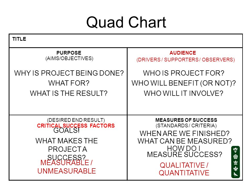Quad Chart TITLE PURPOSE (AIMS/OBJECTIVES) AUDIENCE (DRIVERS / SUPPORTERS / OBSERVERS) (DESIRED END RESULT) CRITICAL SUCCESS FACTORS MEASURES OF SUCCE