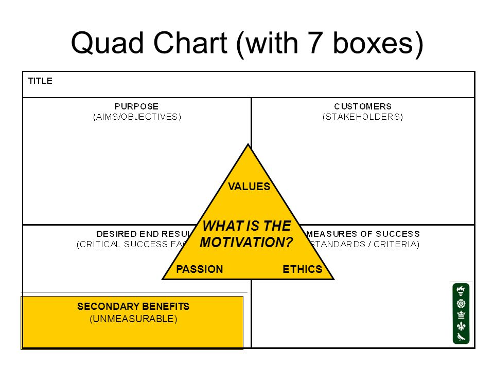 Quad Chart (with 7 boxes) ETHICS VALUES PASSION WHAT IS THE MOTIVATION? SECONDARY BENEFITS (UNMEASURABLE)
