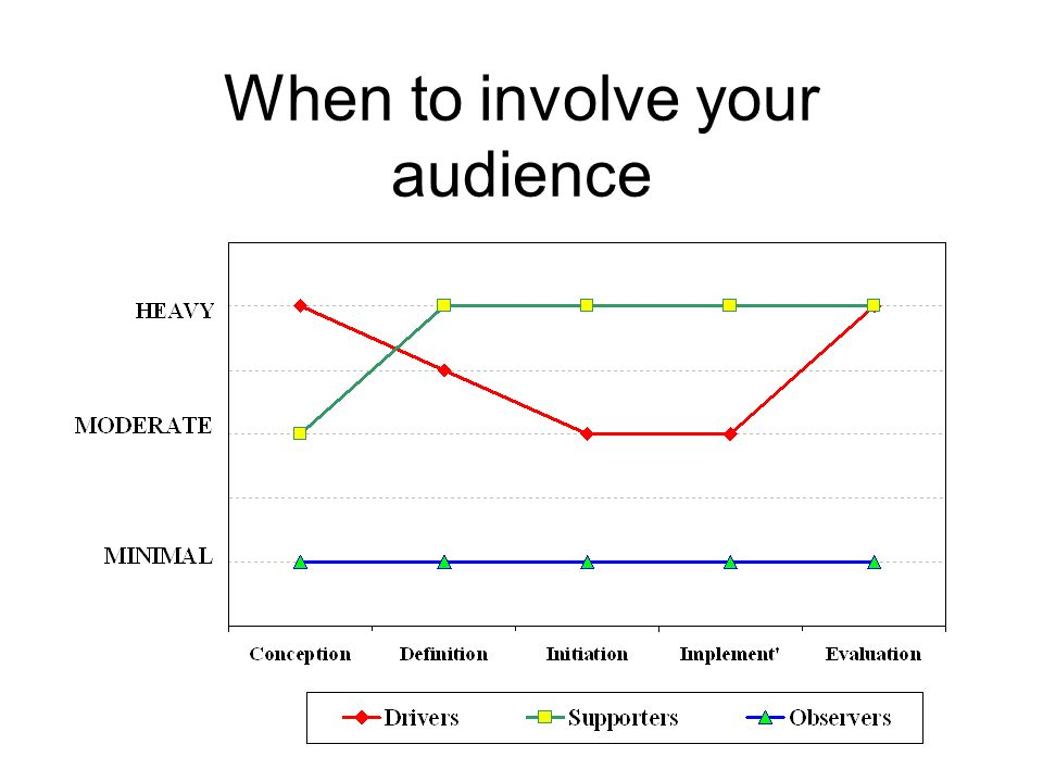 When to involve your audience