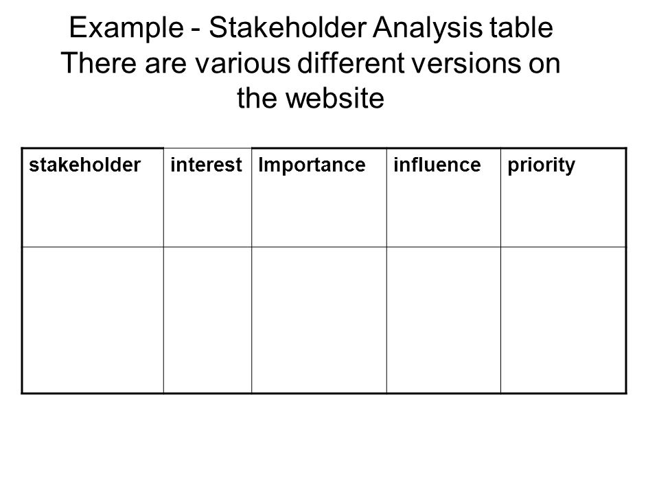 Example - Stakeholder Analysis table There are various different versions on the website stakeholderinterestImportanceinfluencepriority
