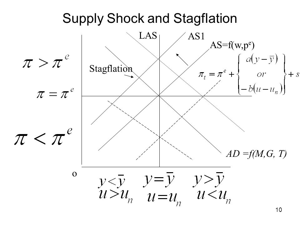 10 AS=f(w,p e ) o LAS Supply Shock and Stagflation AD =f(M,G, T) Stagflation AS1
