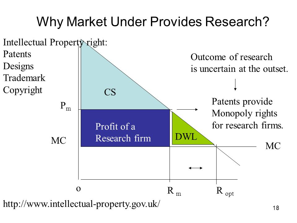 18 MC CS DWL PmPm MC R m R opt Why Market Under Provides Research? o Outcome of research is uncertain at the outset. Patents provide Monopoly rights f