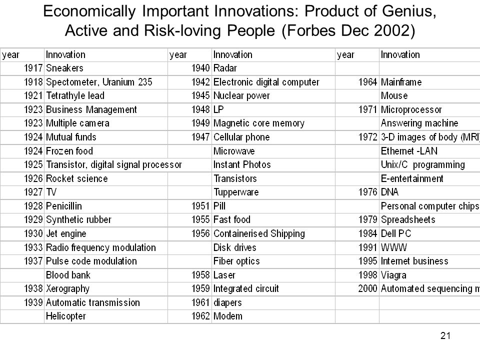 21 Economically Important Innovations: Product of Genius, Active and Risk-loving People (Forbes Dec 2002)