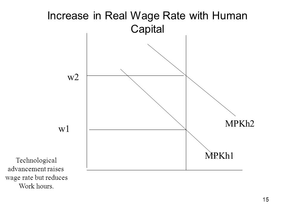 15 MPKh1 MPKh2 w1 w2 Increase in Real Wage Rate with Human Capital Technological advancement raises wage rate but reduces Work hours.