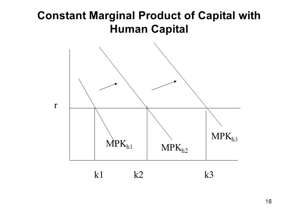 16 r MPK h1 MPK h2 MPK h3 k3k2k1 Constant Marginal Product of Capital with Human Capital