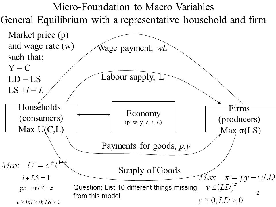 2 Economy (p, w, y, c, l, L) Firms (producers) Max π(LS) Households (consumers) Max U(C,L) Labour supply, L Wage payment, wL Supply of Goods Payments