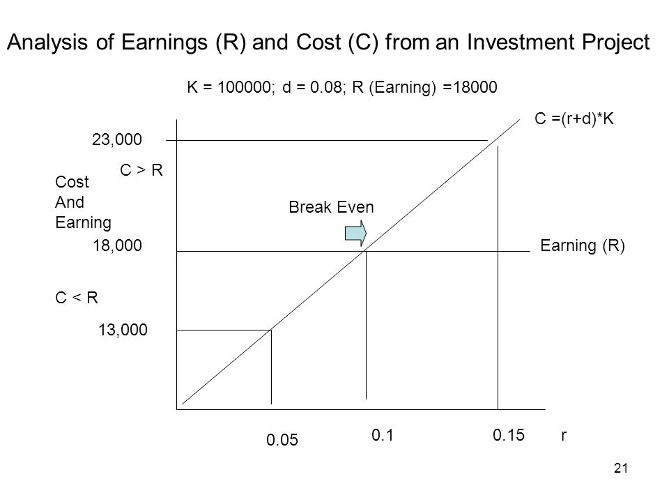 21 C =(r+d)*K 0.05 0.10.15r Earning (R)18,000 13,000 23,000 Break Even Analysis of Earnings (R) and Cost (C) from an Investment Project Cost And Earni