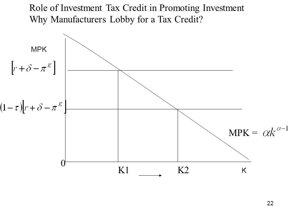 22 Role of Investment Tax Credit in Promoting Investment Why Manufacturers Lobby for a Tax Credit? MPK = K1K2 0 K MPK