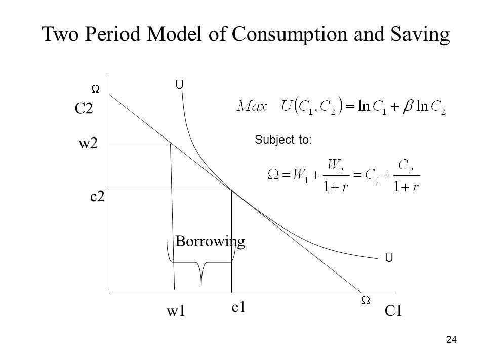 24 C1 C2 w1 c1 c2 w2 Two Period Model of Consumption and Saving Borrowing Subject to: U U