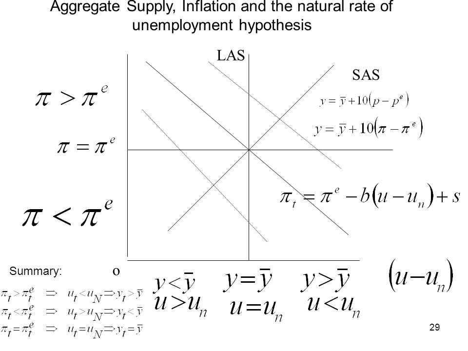 29 o LAS Aggregate Supply, Inflation and the natural rate of unemployment hypothesis SAS Summary: