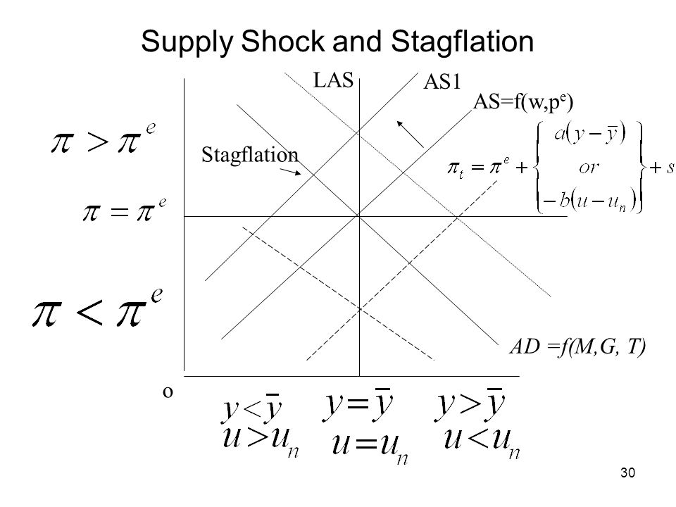 30 AS=f(w,p e ) o LAS Supply Shock and Stagflation AD =f(M,G, T) Stagflation AS1