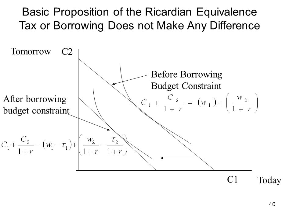 40 Basic Proposition of the Ricardian Equivalence Tax or Borrowing Does not Make Any Difference C1 C2 Before Borrowing Budget Constraint After borrowi