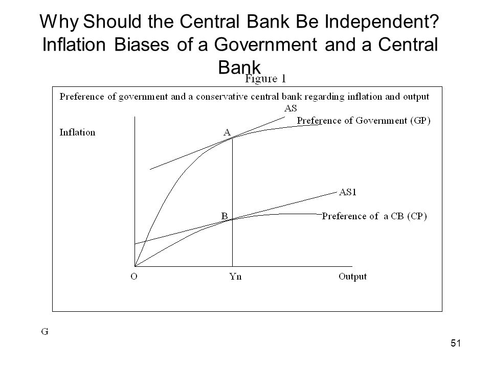 51 Why Should the Central Bank Be Independent? Inflation Biases of a Government and a Central Bank