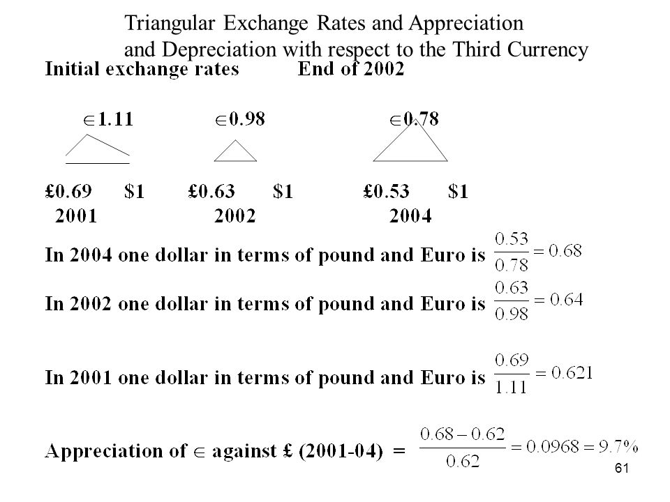 61 Triangular Exchange Rates and Appreciation and Depreciation with respect to the Third Currency