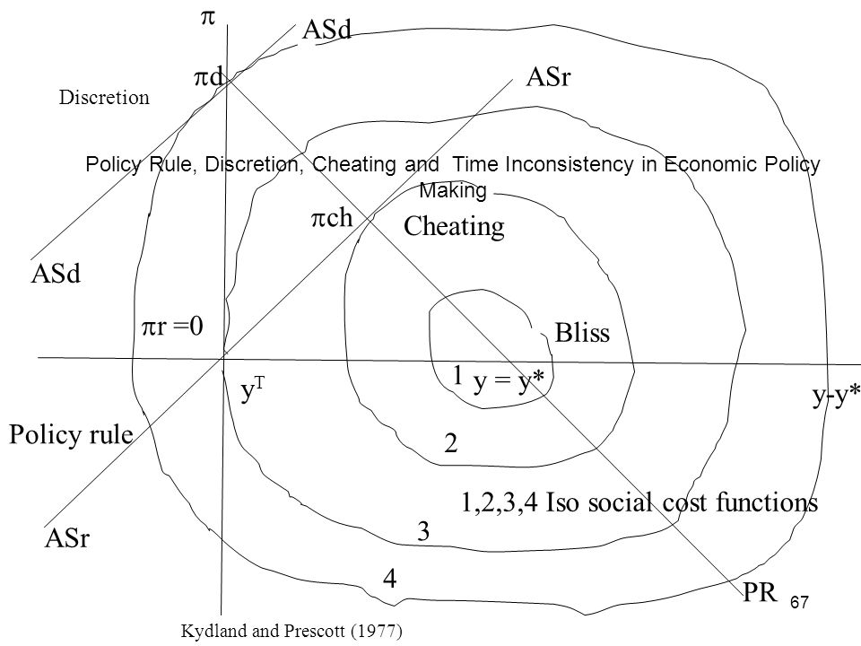 67 y = y* Bliss y-y* yTyT 1,2,3,4 Iso social cost functions 1 2 3 4 ASr ASd d ch r =0 PR Policy Rule, Discretion, Cheating and Time Inconsistency in E