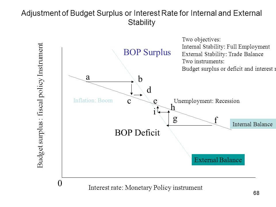 68 Adjustment of Budget Surplus or Interest Rate for Internal and External Stability Internal Balance External Balance Budget surplus : fiscal policy