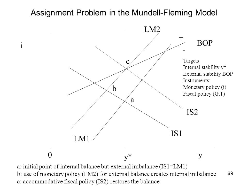 69 Assignment Problem in the Mundell-Fleming Model i y y* 0 LM1 LM2 IS1 IS2 BOP a c a: initial point of internal balance but external imbalance (IS1=L