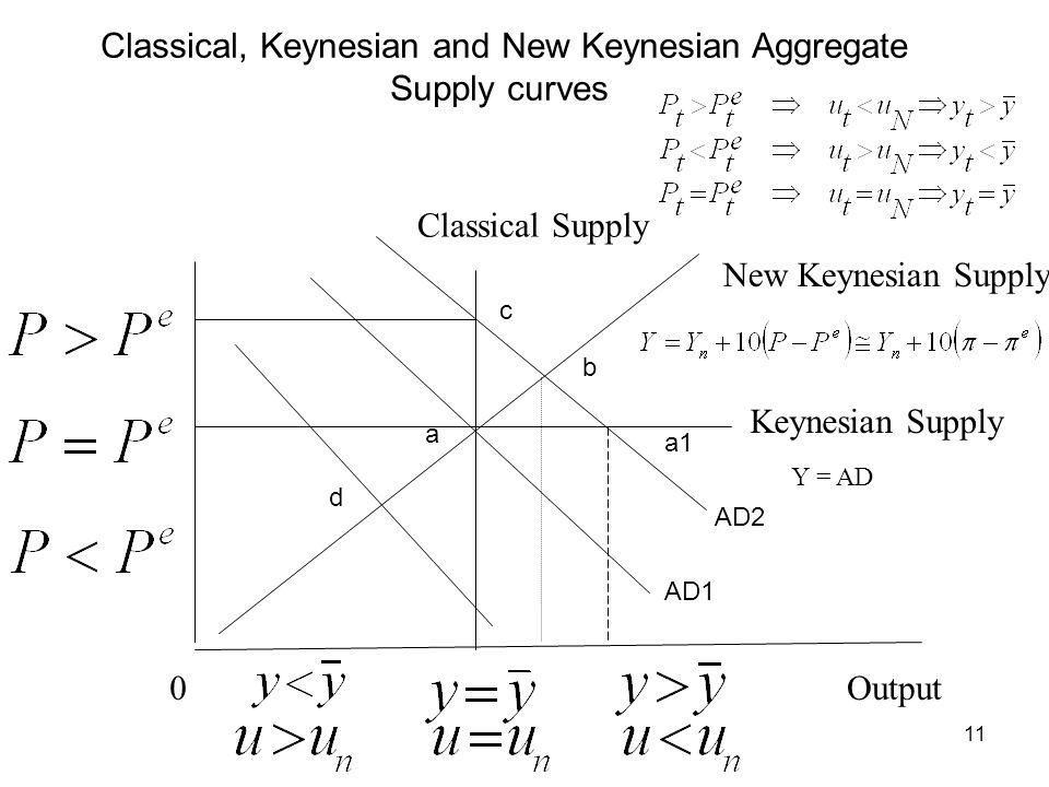 11 Classical, Keynesian and New Keynesian Aggregate Supply curves Keynesian Supply Classical Supply New Keynesian Supply Y = AD 0Output AD1 AD2 a b c