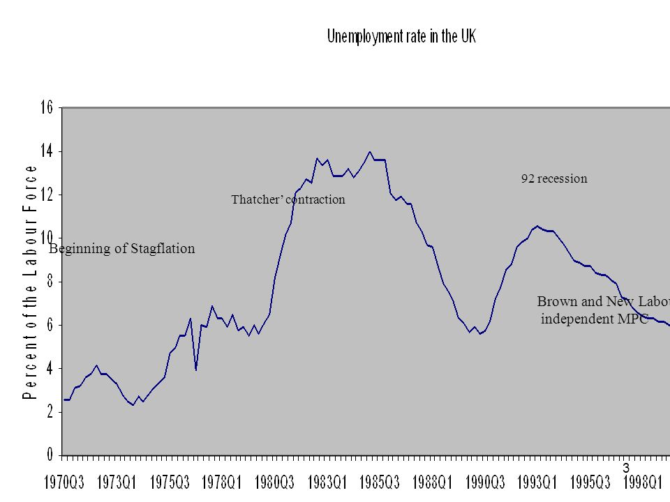 3 Thatcher contraction 92 recession Beginning of Stagflation Brown and New Labour independent MPC