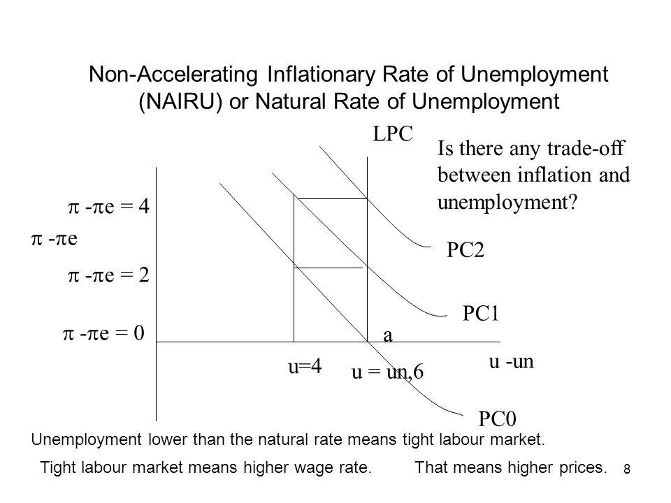 8 Non-Accelerating Inflationary Rate of Unemployment (NAIRU) or Natural Rate of Unemployment u -un - e u = un,6 PC0 PC1 PC2 a - e = 0 u=4 - e = 2 - e