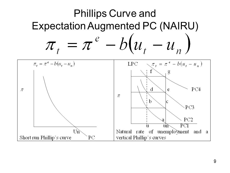 9 Phillips Curve and Expectation Augmented PC (NAIRU)
