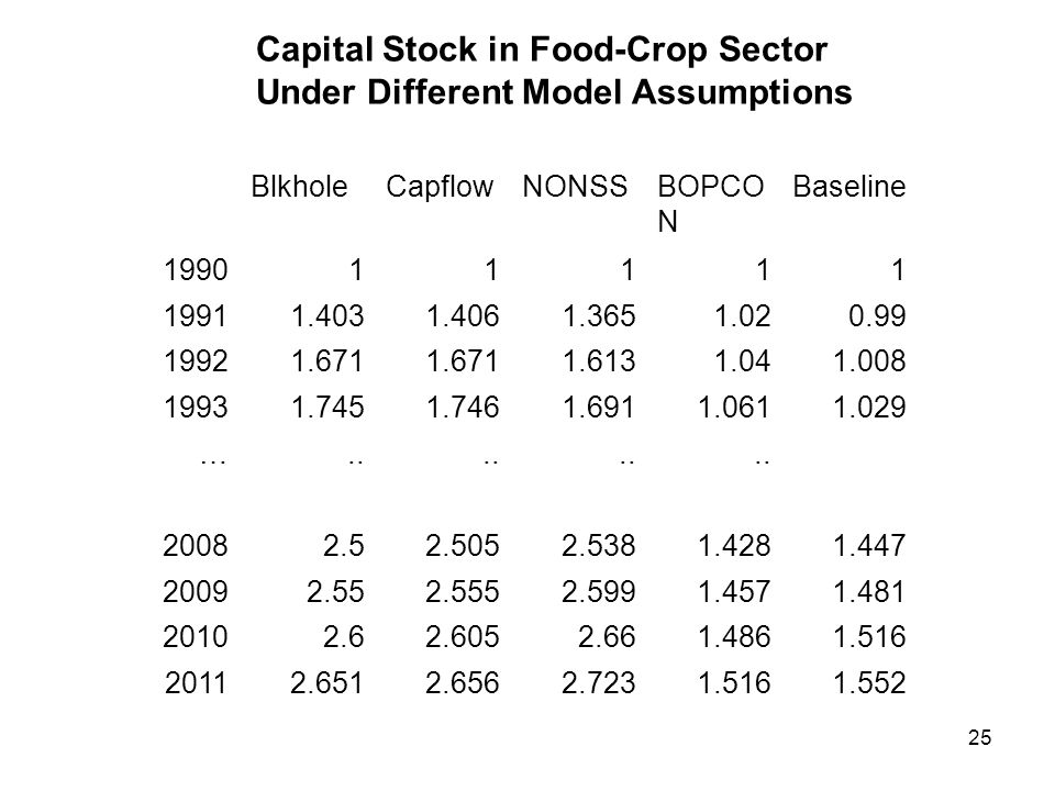 25 Capital Stock in Food-Crop Sector Under Different Model Assumptions BlkholeCapflowNONSSBOPCO N Baseline 199011111 19911.4031.4061.3651.020.99 19921.671 1.6131.041.008 19931.7451.7461.6911.0611.029 …..