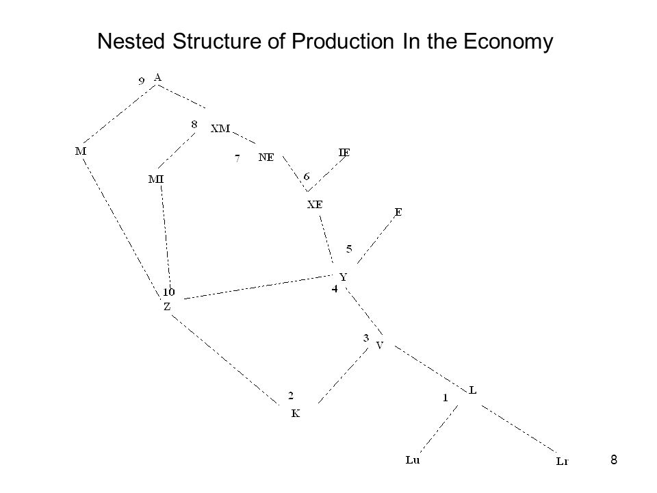 8 Nested Structure of Production In the Economy
