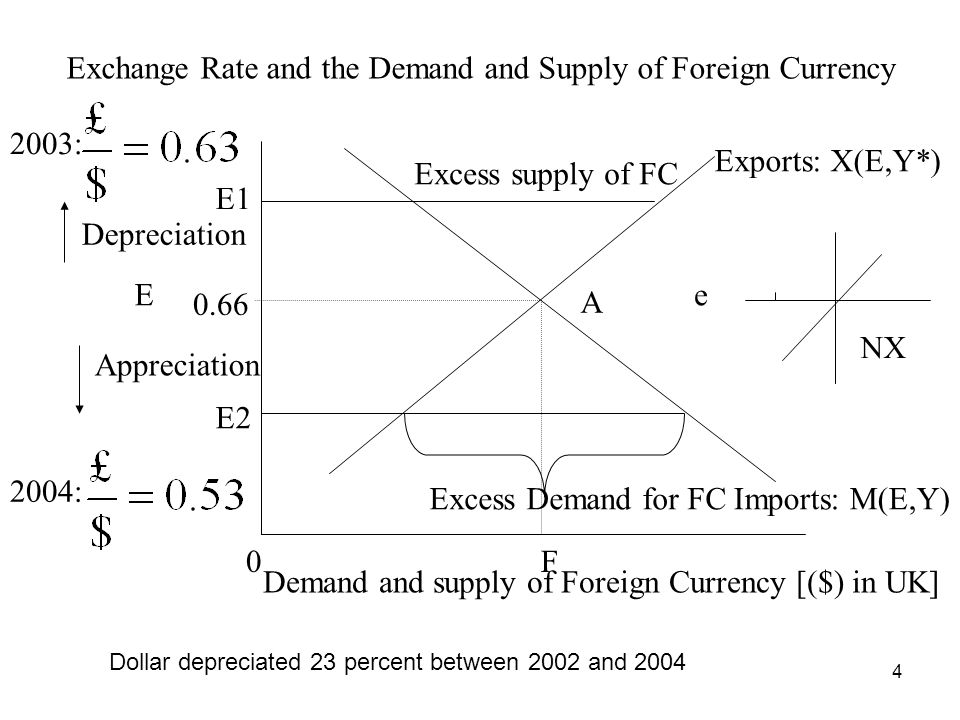 4 Exchange Rate and the Demand and Supply of Foreign Currency E F Demand and supply of Foreign Currency [($) in UK] Exports: X(E,Y*) Imports: M(E,Y) 0
