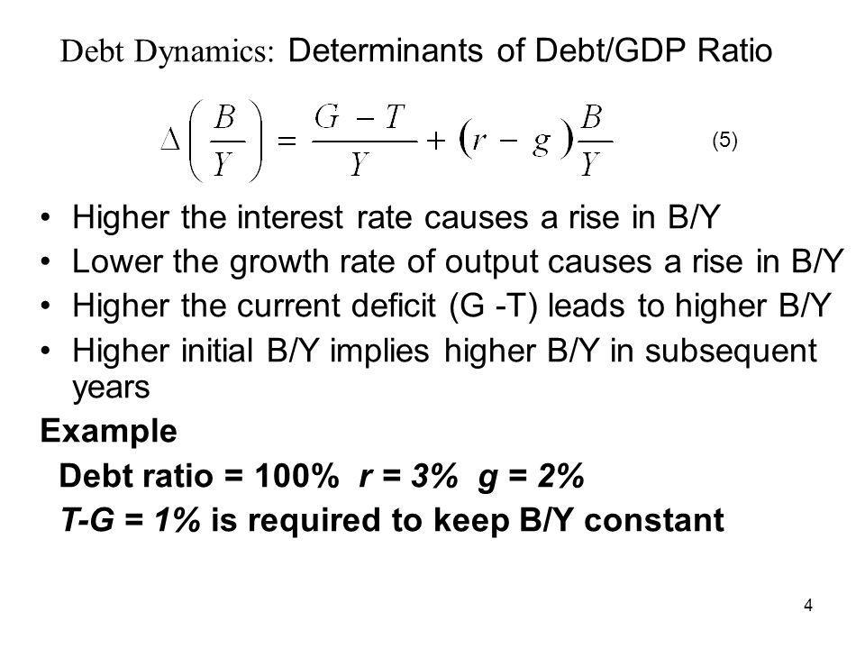 4 Debt Dynamics: Determinants of Debt/GDP Ratio Higher the interest rate causes a rise in B/Y Lower the growth rate of output causes a rise in B/Y Higher the current deficit (G -T) leads to higher B/Y Higher initial B/Y implies higher B/Y in subsequent years Example Debt ratio = 100% r = 3% g = 2% T-G = 1% is required to keep B/Y constant (5)