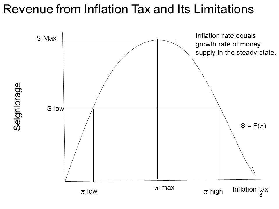8 Inflation tax S-Max Seigniorage -max Revenue from Inflation Tax and Its Limitations S = F( ) -low -high S-low Inflation rate equals growth rate of m