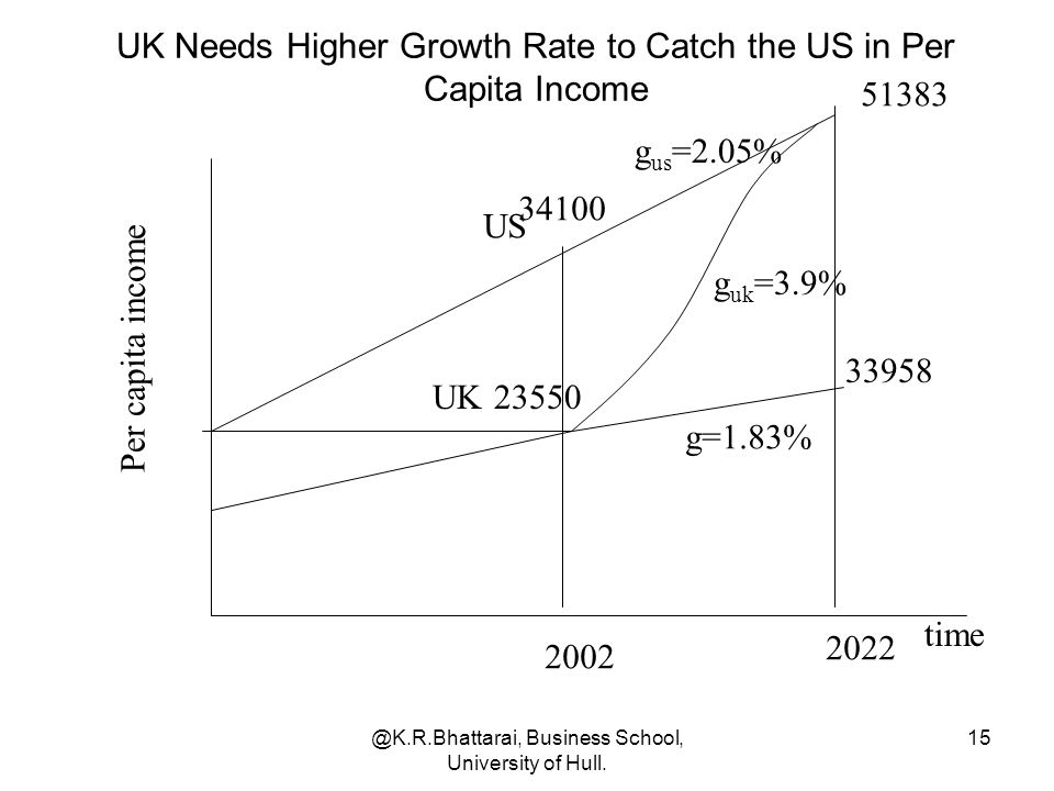 @K.R.Bhattarai, Business School, University of Hull. 15 time UK23550 34100 US UK Needs Higher Growth Rate to Catch the US in Per Capita Income Per cap