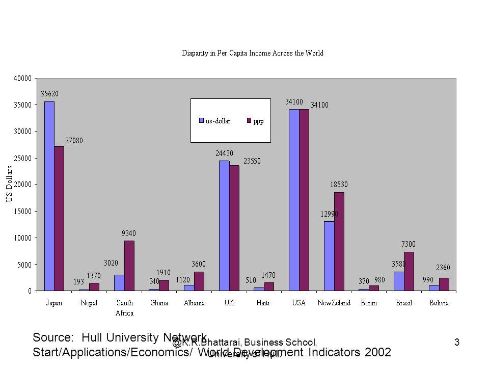 3 Source: Hull University Network. Start/Applications/Economics/ World Development Indicators 2002