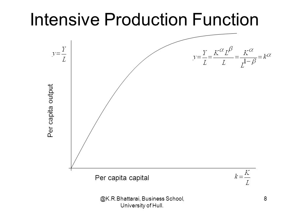 @K.R.Bhattarai, Business School, University of Hull. 8 Intensive Production Function Per capita capital Per capita output