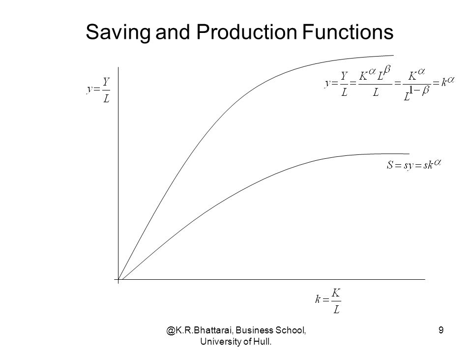 @K.R.Bhattarai, Business School, University of Hull. 9 Saving and Production Functions